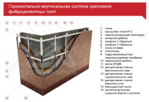 Горизонтально-вертикальная система крепления фиброцементных плит