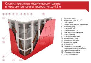 Система крепления для керамогранита в межэтажные панели перекрытия
