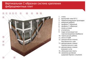 С-образная система крепления для фиброцементных плит