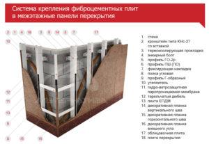 Система крепления фиброцементных плит в межэтажные перекрытия